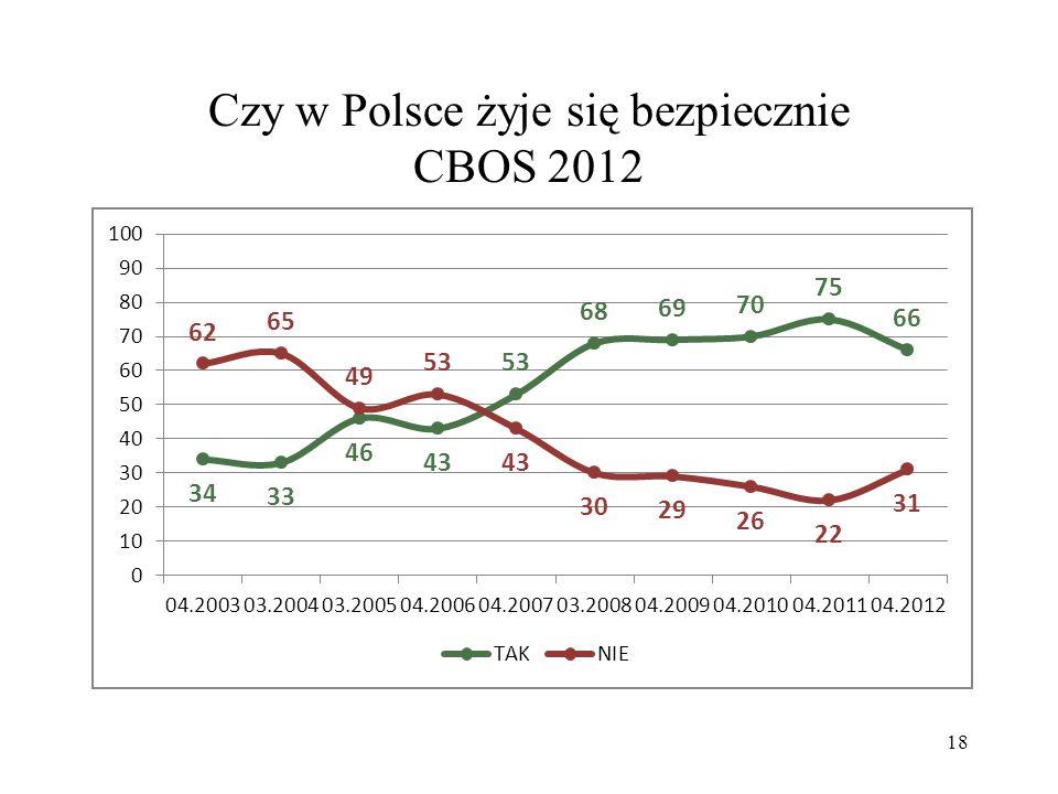 19 Czy tam, gdzie mieszkasz, jest bezpiecznie CBOS 2010