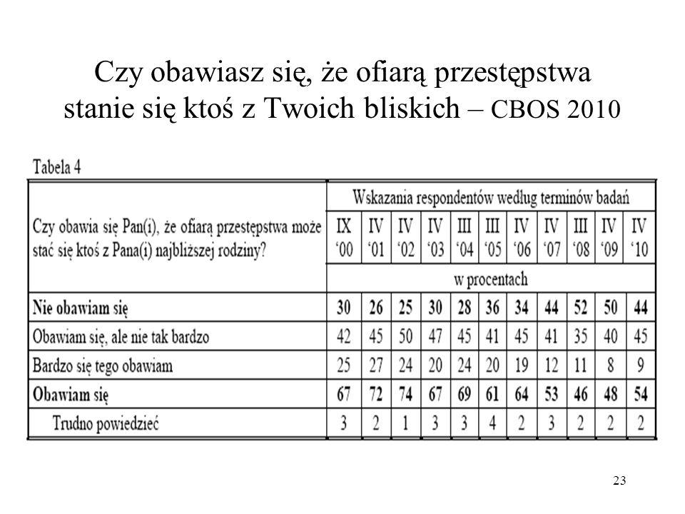 24 Tabela krzyżowa: czy w Polsce żyje się bezpiecznie i czy Twoje miejsce zamieszkania jest bezpieczne – CBOS 2009