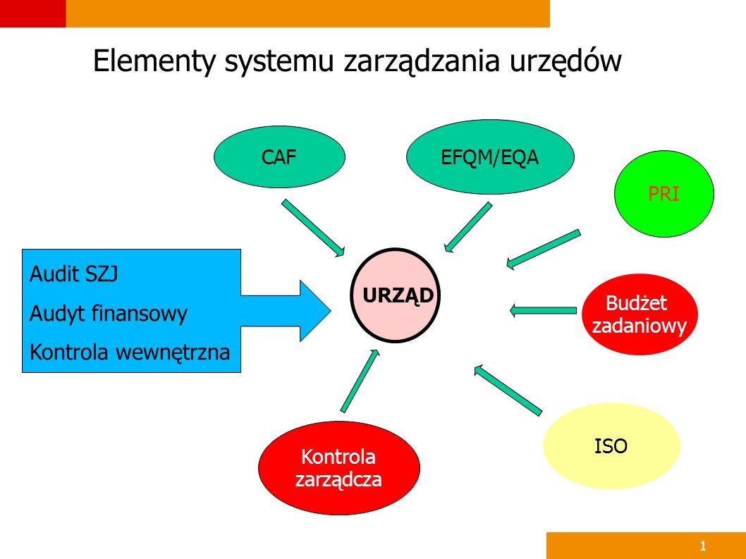 1 URZĄD EFQM/EQA CAF Kontrola zarządcza PRI ISO Budżet zadaniowy Audit SZJ Audyt finansowy Kontrola wewnętrzna Elementy systemu zarządzania urzędów