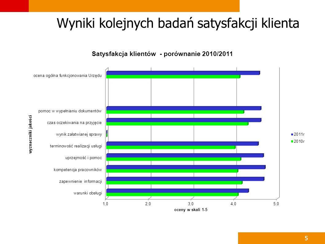 5 Wyniki kolejnych badań satysfakcji klienta