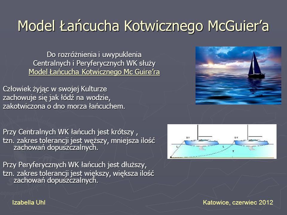 Model Łańcucha Kotwicznego McGuiera Do rozróżnienia i uwypuklenia Centralnych i Peryferycznych WK służy Model Łańcucha Kotwicznego Mc Guirera Człowiek
