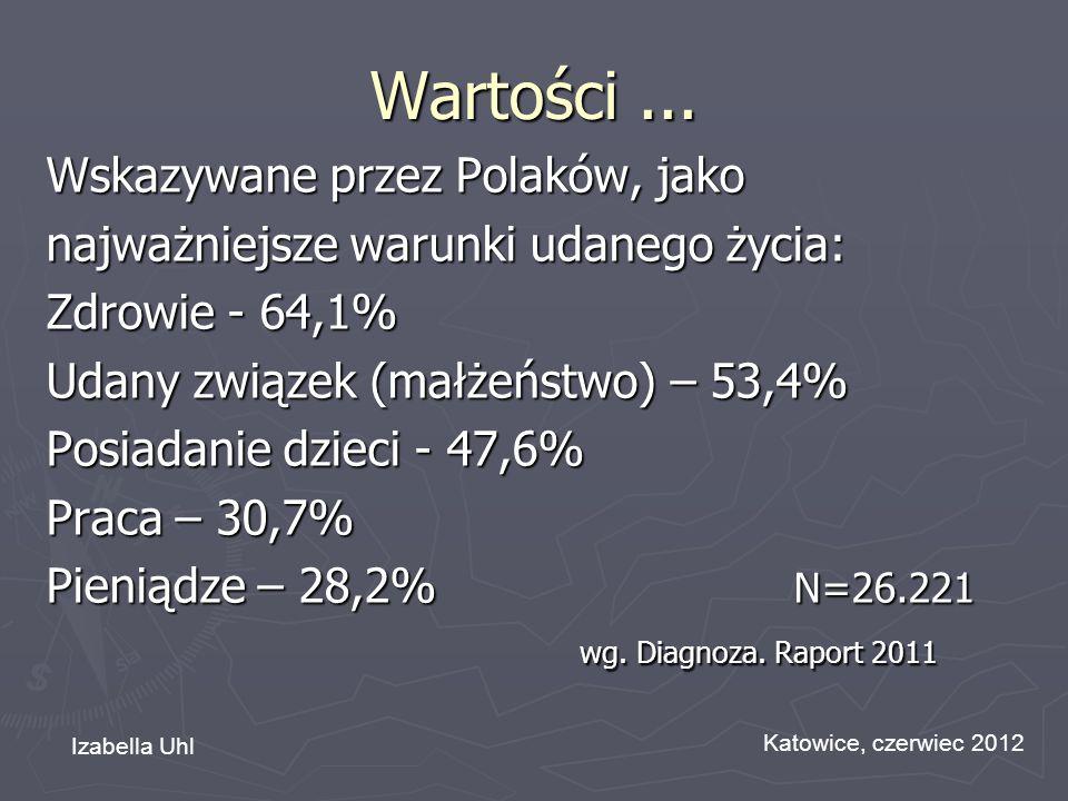 Wartości... Wskazywane przez Polaków, jako najważniejsze warunki udanego życia: Zdrowie - 64,1% Udany związek (małżeństwo) – 53,4% Posiadanie dzieci -