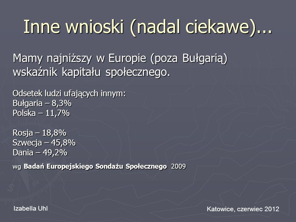 Inne wnioski (nadal ciekawe)... Mamy najniższy w Europie (poza Bułgarią) wskaźnik kapitału społecznego. Odsetek ludzi ufających innym: Bułgaria – 8,3%