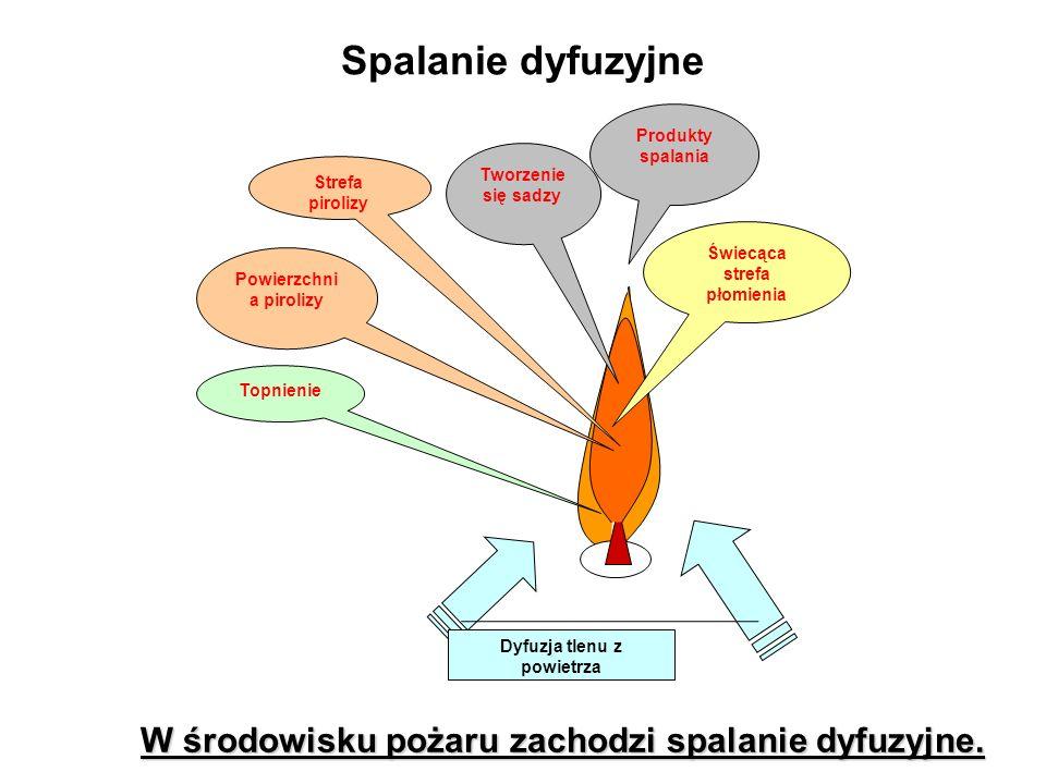 Świecąca strefa płomienia Tworzenie się sadzy Produkty spalania Powierzchni a pirolizy Topnienie Strefa pirolizy Dyfuzja tlenu z powietrza Spalanie dyfuzyjne W środowisku pożaru zachodzi spalanie dyfuzyjne.