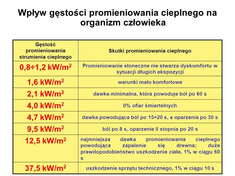 Wpływ gęstości promieniowania cieplnego na organizm człowieka Gęstość promieniowania strumienia cieplnego Skutki promieniowania cieplnego 0,8÷1,2 kW/m 2 Promieniowanie słoneczne nie stwarza dyskomfortu w sytuacji długich ekspozycji 1,6 kW/m 2 warunki mało komfortowe 2,1 kW/m 2 dawka minimalna, która powoduje ból po 60 s 4,0 kW/m 2 0% ofiar śmiertelnych 4,7 kW/m 2 dawka powodująca ból po 15÷20 s, a oparzenia po 30 s 9,5 kW/m 2 ból po 8 s, oparzenie II stopnia po 20 s 12,5 kW/m 2 najmniejsza dawka promieniowania cieplnego powodująca zapalenie się drewna; duże prawdopodobieństwo uszkodzenia ciała, 1% w ciągu 60 s 37,5 kW/m 2 uszkodzenie sprzętu technicznego, 1% w ciągu 10 s