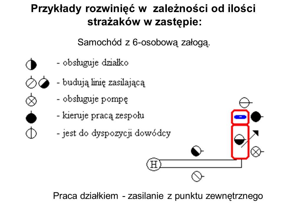 Praca działkiem - zasilanie z punktu zewnętrznego Przykłady rozwinięć w zależności od ilości strażaków w zastępie: Samochód z 6-osobową załogą.