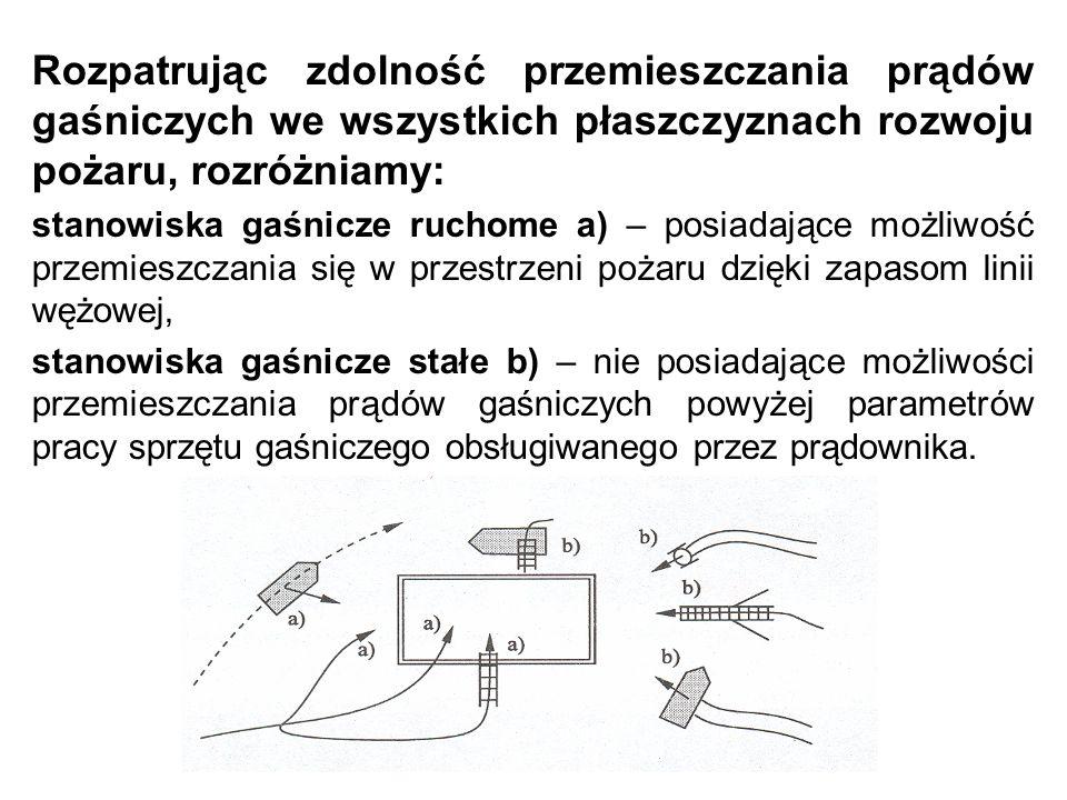 Rozpatrując zdolność przemieszczania prądów gaśniczych we wszystkich płaszczyznach rozwoju pożaru, rozróżniamy: stanowiska gaśnicze ruchome a) – posiadające możliwość przemieszczania się w przestrzeni pożaru dzięki zapasom linii wężowej, stanowiska gaśnicze stałe b) – nie posiadające możliwości przemieszczania prądów gaśniczych powyżej parametrów pracy sprzętu gaśniczego obsługiwanego przez prądownika.