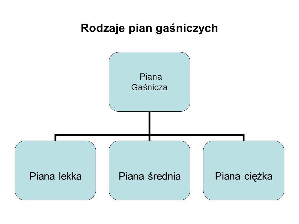 Rodzaje pian gaśniczych Piana Gaśnicza Piana lekkaPiana średniaPiana ciężka