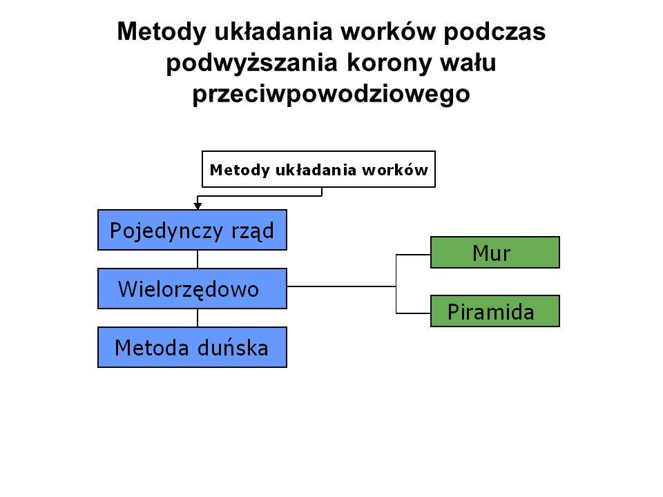 Metody układania worków podczas podwyższania korony wału przeciwpowodziowego