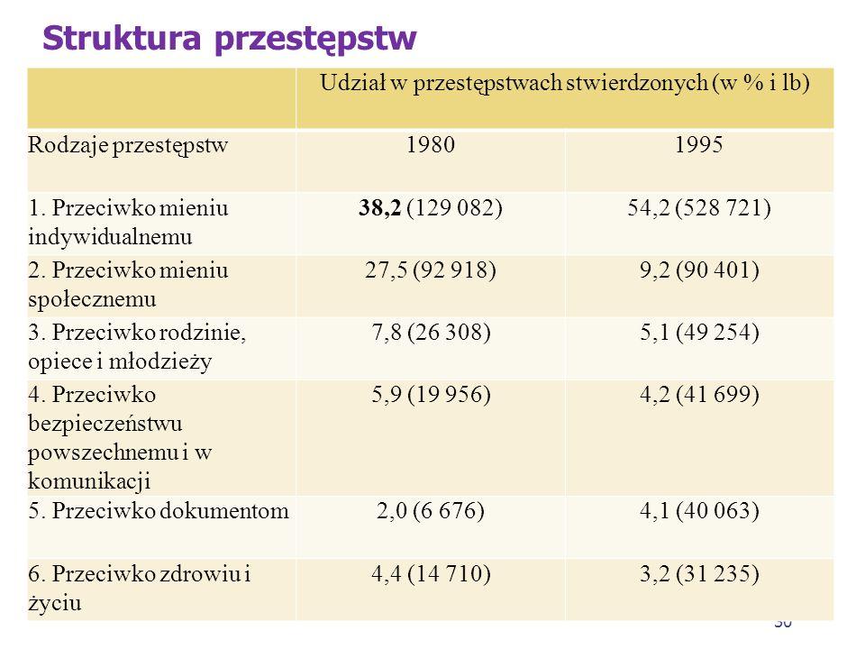 29 Struktura przestępczości w Polsce w okresie transformacji 1. Pod względem składu struktura ta (dla roku 1980 i 1995) jest w zasadzie stabilna. Podo