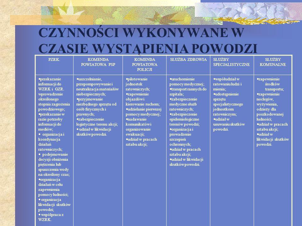 Lp. Zadania do realizacjiOsoby odpowiedzialne za realizację zadania 1Wprowadzenie stałych dyżurów w Referacie Powiatowe Centrum Zarządzania Kryzysoweg