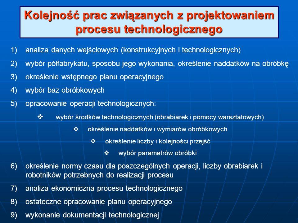 Kolejność prac związanych z projektowaniem procesu technologicznego 1)analiza danych wejściowych (konstrukcyjnych i technologicznych) 2)wybór półfabry