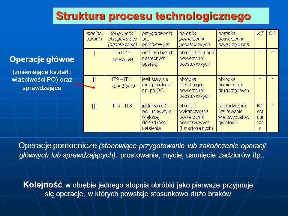 Operacje główne (zmieniające kształt i właściwości PO) oraz sprawdzające Operacje pomocnicze (stanowiące przygotowanie lub zakończenie operacji główny