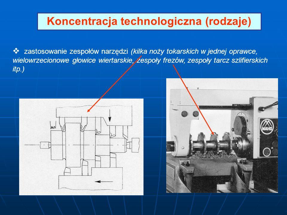 Koncentracja technologiczna (rodzaje) zastosowanie zespołów narzędzi (kilka noży tokarskich w jednej oprawce, wielowrzecionowe głowice wiertarskie, ze
