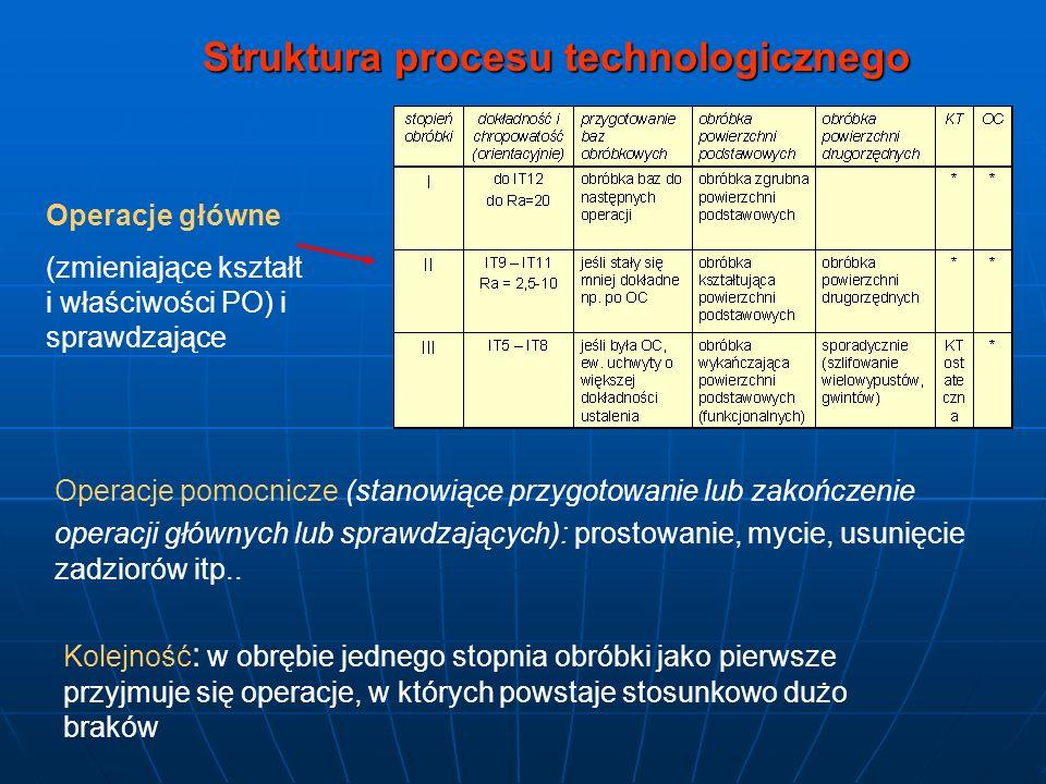 Operacje główne (zmieniające kształt i właściwości PO) i sprawdzające Operacje pomocnicze (stanowiące przygotowanie lub zakończenie operacji głównych