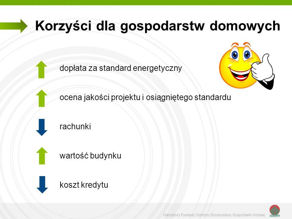 Narodowy Fundusz Ochrony Środowiska i Gospodarki Wodnej Korzyści dla gospodarstw domowych dopłata za standard energetyczny ocena jakości projektu i os