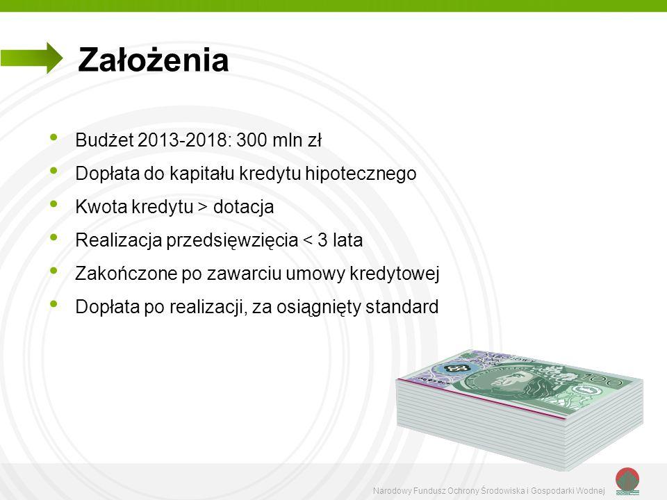 Narodowy Fundusz Ochrony Środowiska i Gospodarki Wodnej Budżet 2013-2018: 300 mln zł Dopłata do kapitału kredytu hipotecznego Kwota kredytu > dotacja
