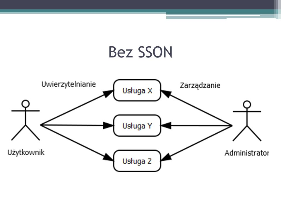 Problemy Konieczność równoległego zarządzania wieloma bazami użytkowników.