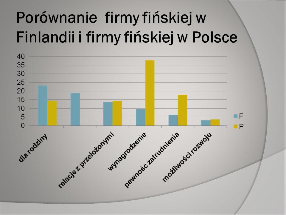 Porównanie firmy fińskiej w Finlandii i firmy fińskiej w Polsce