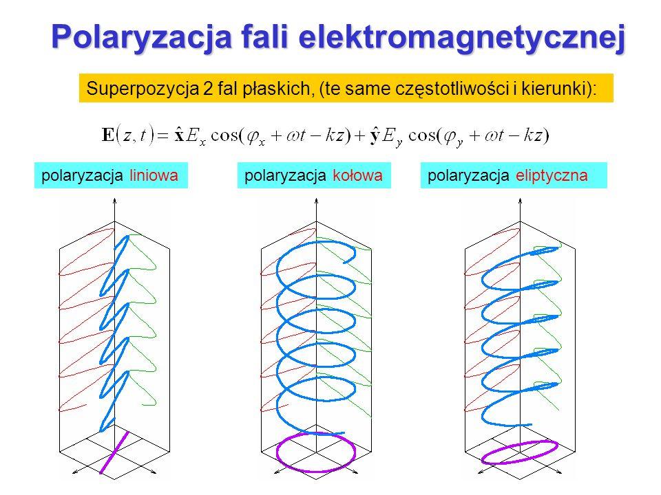 Opis matematyczny stanu polaryzacji: Wektory Jonesa liniowej:kołowej: prawo- i lewoskrętnej Znormalizowane wektory Jonesa dla spolaryzowanej fali: