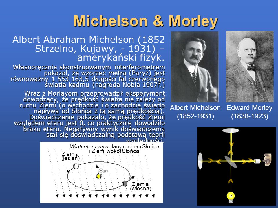 Michelson & Morley Albert Abraham Michelson (1852 Strzelno, Kujawy, - 1931) – amerykański fizyk. Własnoręcznie skonstruowanym interferometrem pokazał,