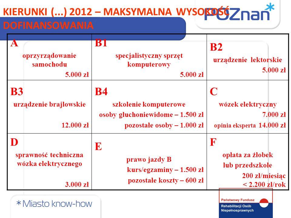 KIERUNKI (...) 2012 – MAKSYMALNA WYSOKOŚĆ DOFINANSOWANIA A oprzyrządowanie samochodu 5.000 zł B1 specjalistyczny sprzęt komputerowy 5.000 zł B2 urządz