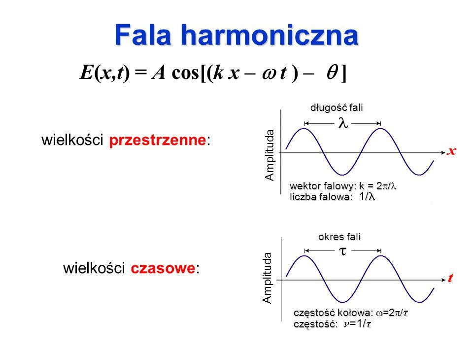 Fala harmoniczna wielkości przestrzenne: wielkości czasowe: E(x,t) = A cos[(k x – t ) – ] długość fali wektor falowy: k = 2 / wektor falowy: k = 2 / l