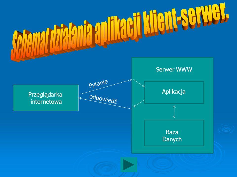 Przeglądarka internetowa Serwer WWW Aplikacja Baza Danych Pytanie odpowiedź