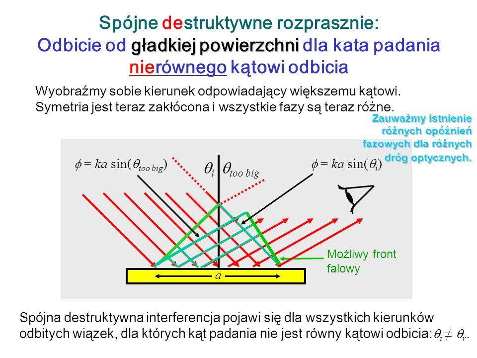 gładkiej powierzchni Przykład spójnego, konstruktywnego rozpraszania: Odbicie od gładkiej powierzchni dla kąta padania równego katowi odbicia Wiązka p