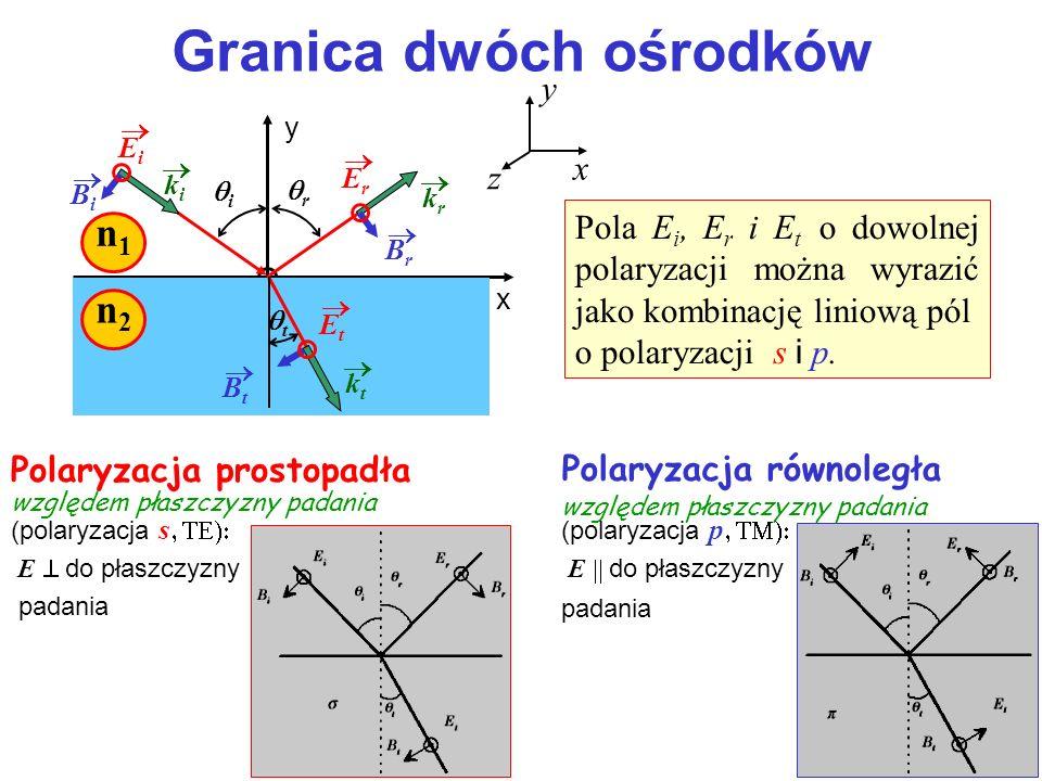 Warunki graniczne (ośrodki bez ładunków i prądów) Granica dwóch ośrodków ciągłość składowych stycznych pól: E 1s =E 2s H 1s =H 2s E i +E r =E t (H i +