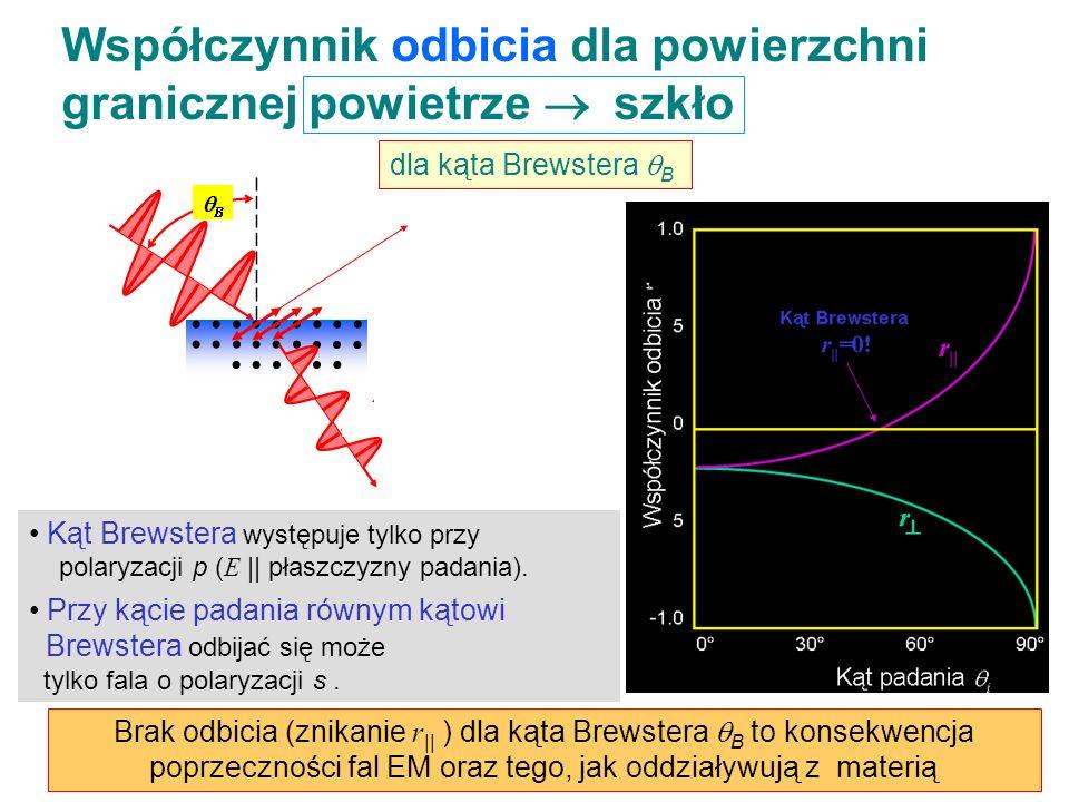 Współczynnik odbicia dla powierzchni granicznej powietrze szkło n air 1 < n glass 1.5 Zauważmy, że: Światło o polaryzacji równoległej : zero odbicia p