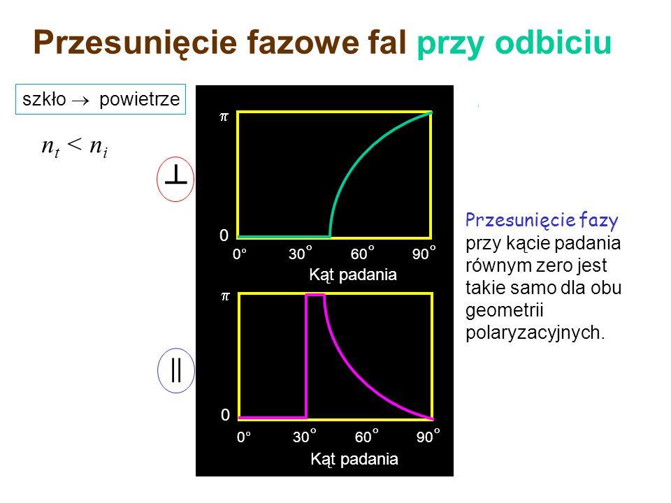 n i < n t przesunięcie fazowe = 180° dla wszystkich kątów padania przesunięcie fazowe = 180° dla kątów poniżej kata Brewstera; = 0° dla katów większyc