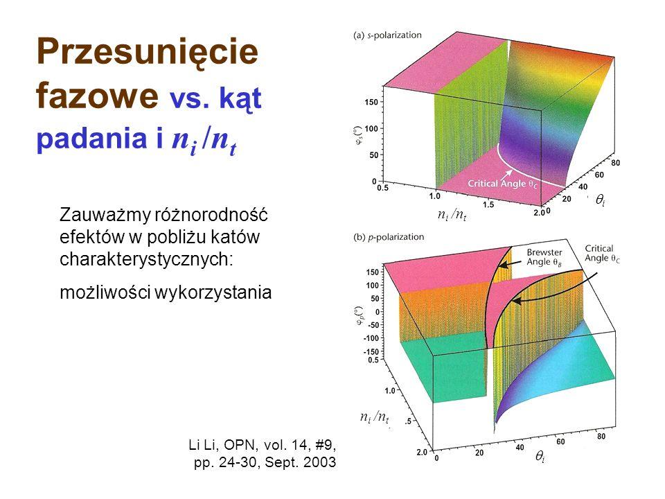 n t < n i Przesunięcie fazy przy kącie padania równym zero jest takie samo dla obu geometrii polaryzacyjnych. 0° 30 ° 60 ° 90 ° Incidence angle 0° 30