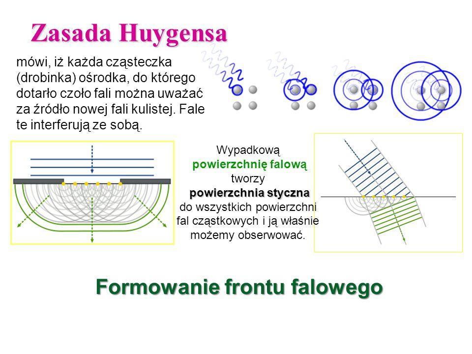 Zasada Huygensa mówi, iż każda cząsteczka (drobinka) ośrodka, do którego dotarło czoło fali można uważać za źródło nowej fali kulistej.