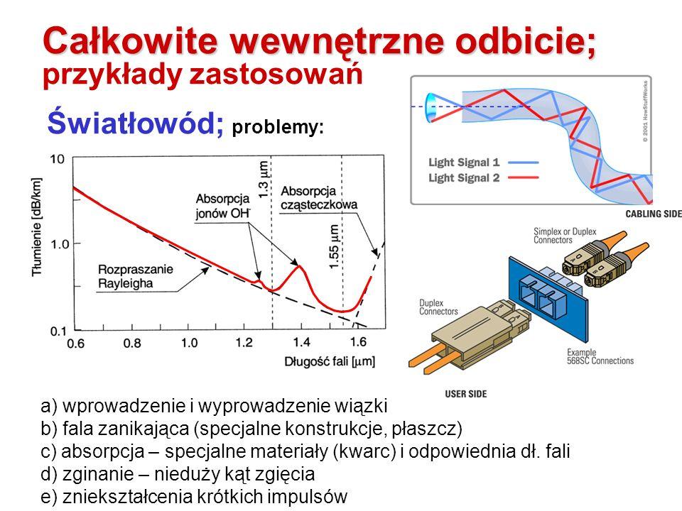 Kabel światłowodowy Całkowite wewnętrzne odbicie; Całkowite wewnętrzne odbicie; przykłady zastosowań