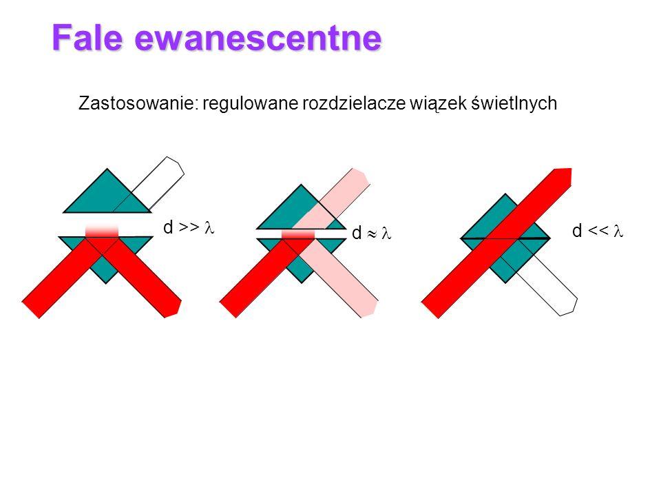 To nie jest fala płaska ! gr x y z Fala zanikająca: E(z) z propagacja wzdłuż x Fale ewanescentne E t (x,y,t) = E 0t exp[–k z] exp i [k (n i /n t ) sin