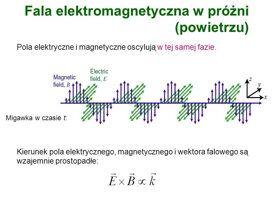 Fala elektromagnetyczna w próżni (powietrzu) Kierunek pola elektrycznego, magnetycznego i wektora falowego są wzajemnie prostopadłe: Pola elektryczne