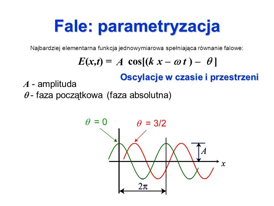 Długość fali E(x,t) = A cos[(k x – t ) – ] długość fali wektor falowy: k = 2 / wektor falowy: k = 2 / liczba falowa: / liczba falowa: 1/ częstość kołowa: =2 / częstość kołowa: =2 / częstość: / częstość: =1/ okres fali Amplituda w pewnym momencie czasu ulega skróceniu w ośrodku o wyższym n Zmiana w ośrodku niejednorodnym z tłumieniem Fala harmoniczna: