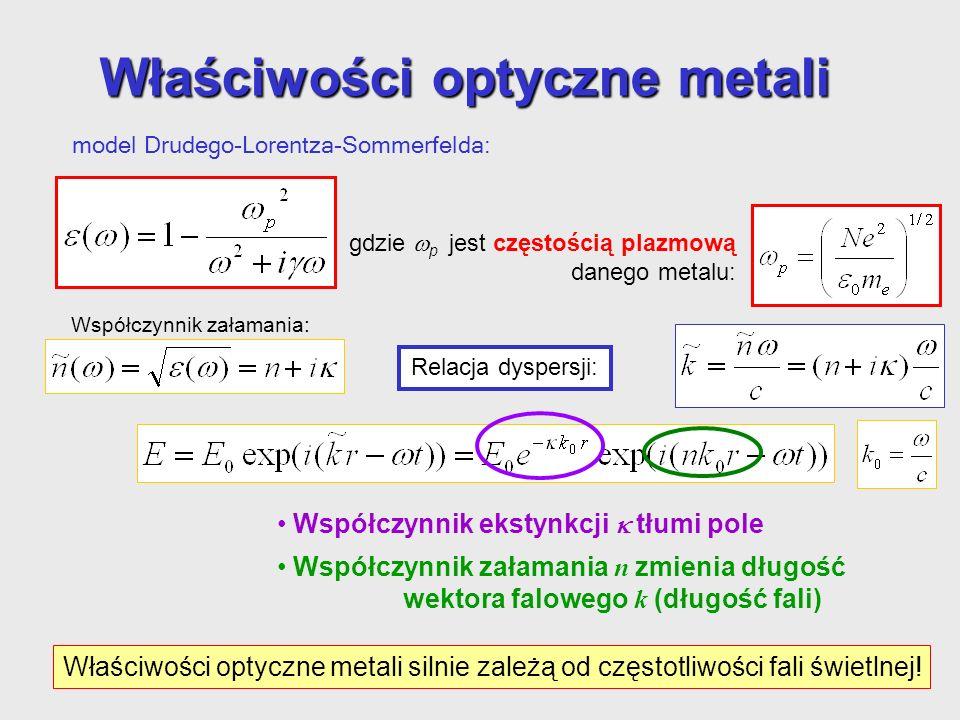 dielektryk- dielektryk propagują się na powierzchni granicznej dielektryk- dielektryk w warunkach całkowitego wewnętrznego odbicia Czy można się spodz