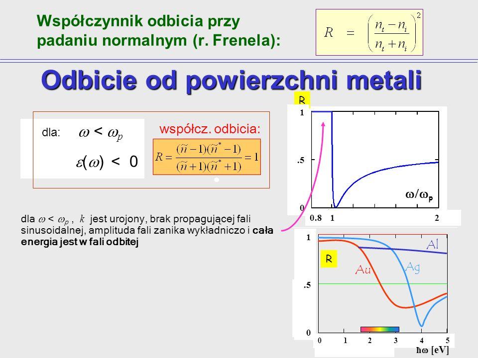 gdzie p jest częstością plazmową danego metalu: Załóżmy dla prostoty, że = 0. Wówczas: a współczynnik załamania jest czysto urojony: Właściwości optyc