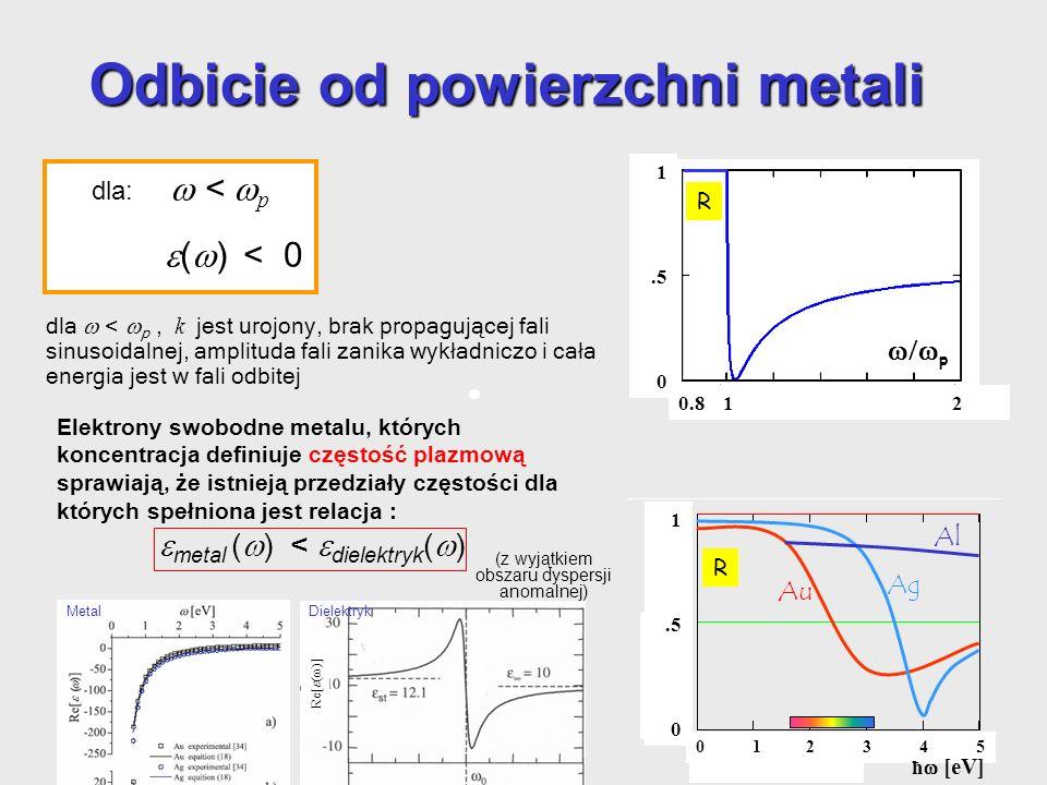 p R 1.5 0 0.8 1 2 Au Ag Al R 1.5 0 0 1 2 3 4 5 ħ [eV] dla: < p ( ) < 0 dla < p, k jest urojony, brak propagującej fali sinusoidalnej, amplituda fali z