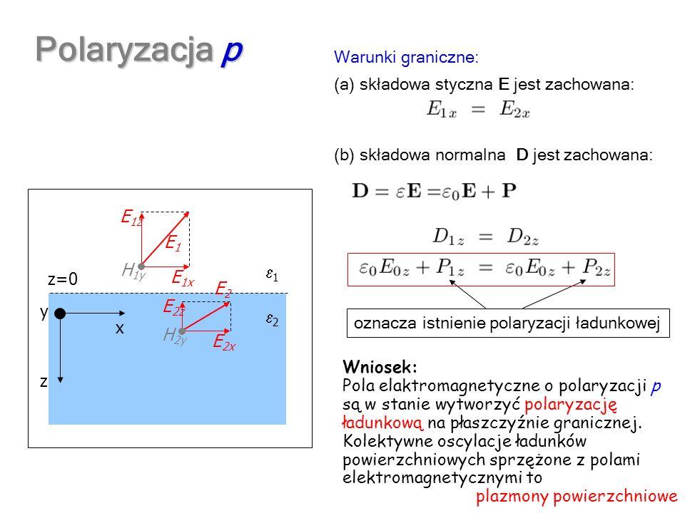 x z y z=0 1 2 E 1x E 1z H 1y E1E1 Polaryzacja p E 2x E 2z H 2y E2E2 oznacza istnienie polaryzacji ładunkowej na powierzchni granicznej (a) składowa st