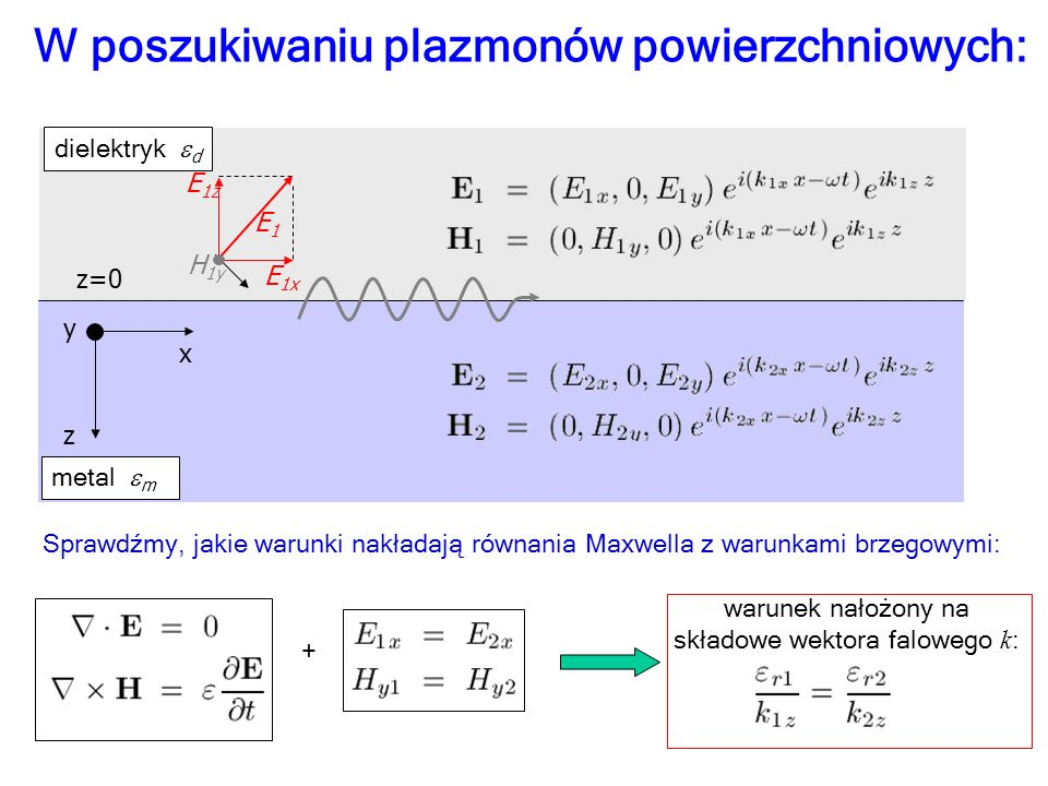 x z y z=0 dielektryk 1 metal 2 E 1x E 1z H 1y E1E1 W poszukiwaniu plazmonów powierzchniowych: natężenie: z Poszukujemy modu pola elektromagnetycznego