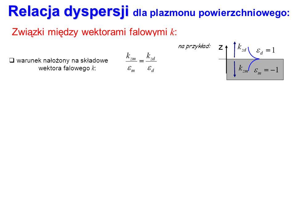 x z y z=0 dielektryk d metal m E 1x E 1z H 1y E1E1 Sprawdźmy, jakie warunki nakładają równania Maxwella z warunkami brzegowymi: + warunek nałożony na