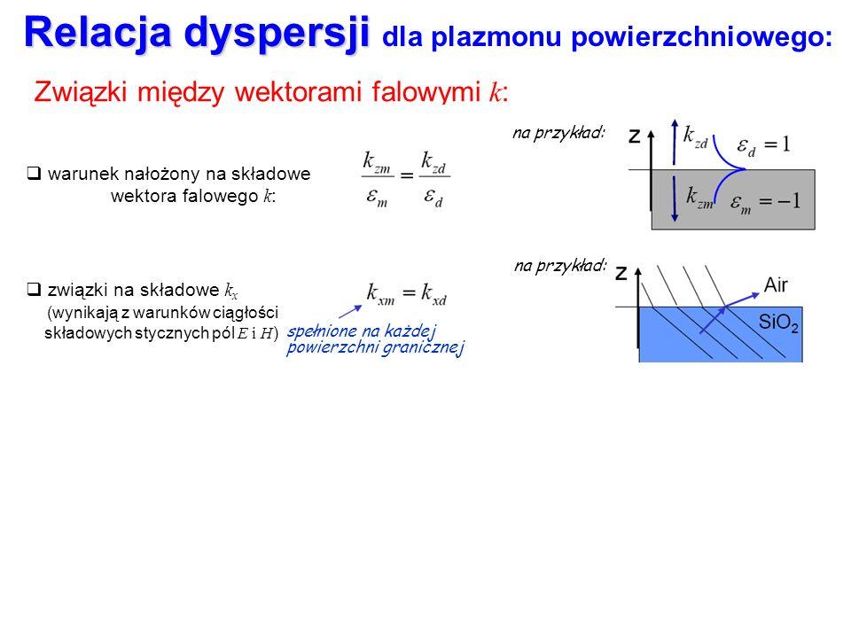 Relacja dyspersji Relacja dyspersji dla plazmonu powierzchniowego: Związki między wektorami falowymi k : warunek nałożony na składowe wektora falowego