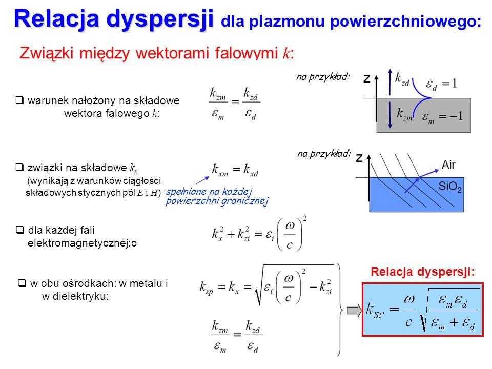 Relacja dyspersji: Relacja dyspersji Relacja dyspersji dla plazmonu powierzchniowego: Związki między wektorami falowymi k : warunek nałożony na składo