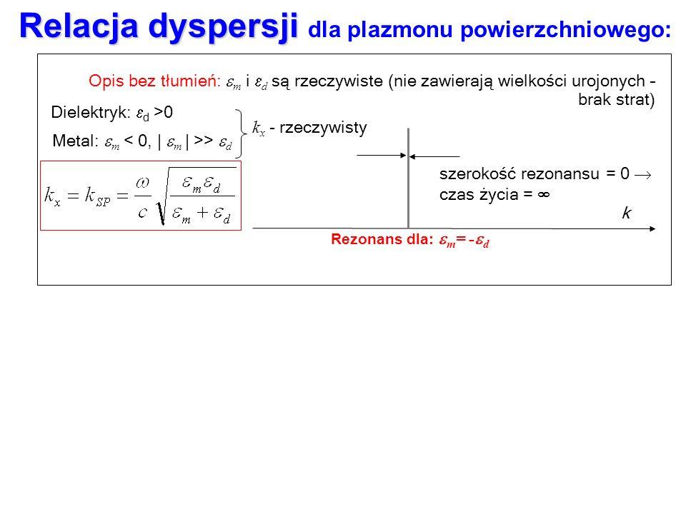 Relacja dyspersji Relacja dyspersji dla plazmonu powierzchniowego: Jest to zupełnie niezwykły związek częstości z długością fali elektromagnetycznej.