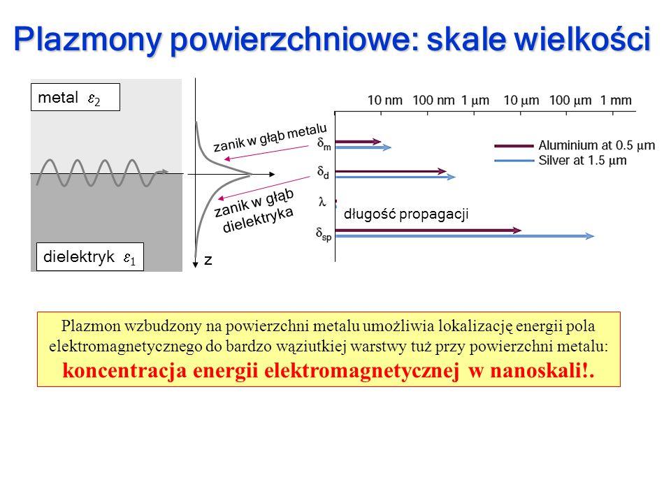 Opis bez tłumień: m i d są rzeczywiste (nie zawierają wielkości urojonych – brak strat) Dielektryk: d >0 Metal: m > d k k x - rzeczywisty Rezonans dla