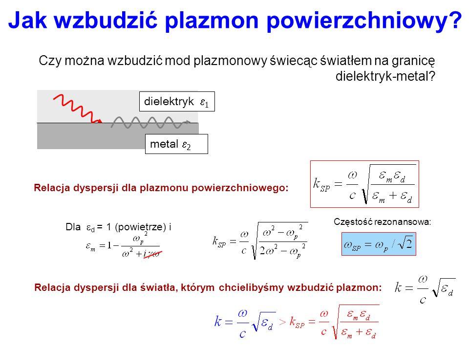 Plazmony powierzchniowe: skale wielkości dielektryk 1 metal 2 z zanik w głąb metalu zanik w głąb dielektryka długość propagacji Plazmon wzbudzony na p
