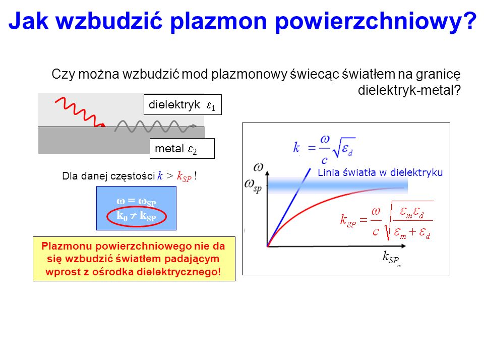 Jak wzbudzić plazmon powierzchniowy? Relacja dyspersji dla światła, którym chcielibyśmy wzbudzić plazmon: Czy można wzbudzić mod plazmonowy świecąc św